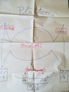 Plotten von Handlungen macht storys durch Konflikte spannend.